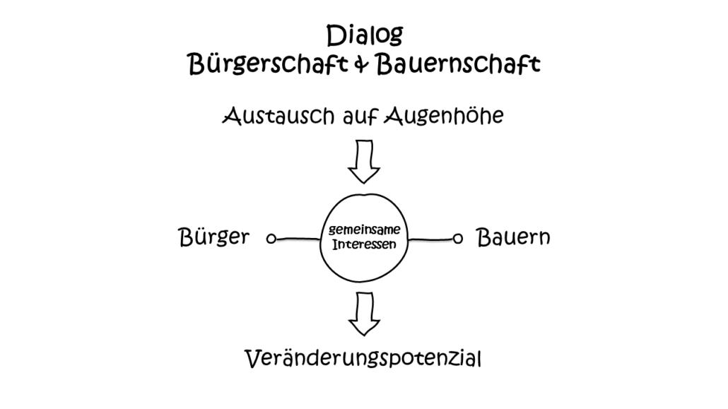 Modell Dialog auf Augenhöhe